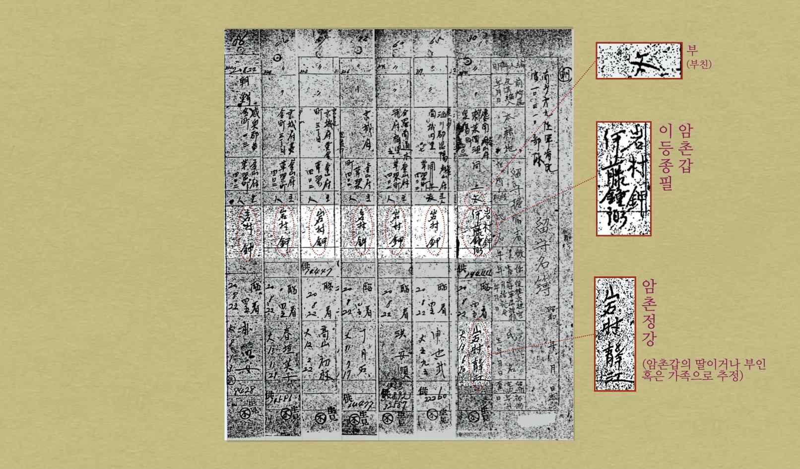 <그림 2> 동원업자 암촌갑이 기록된 부분을 중심으로 편집한 명부 자료