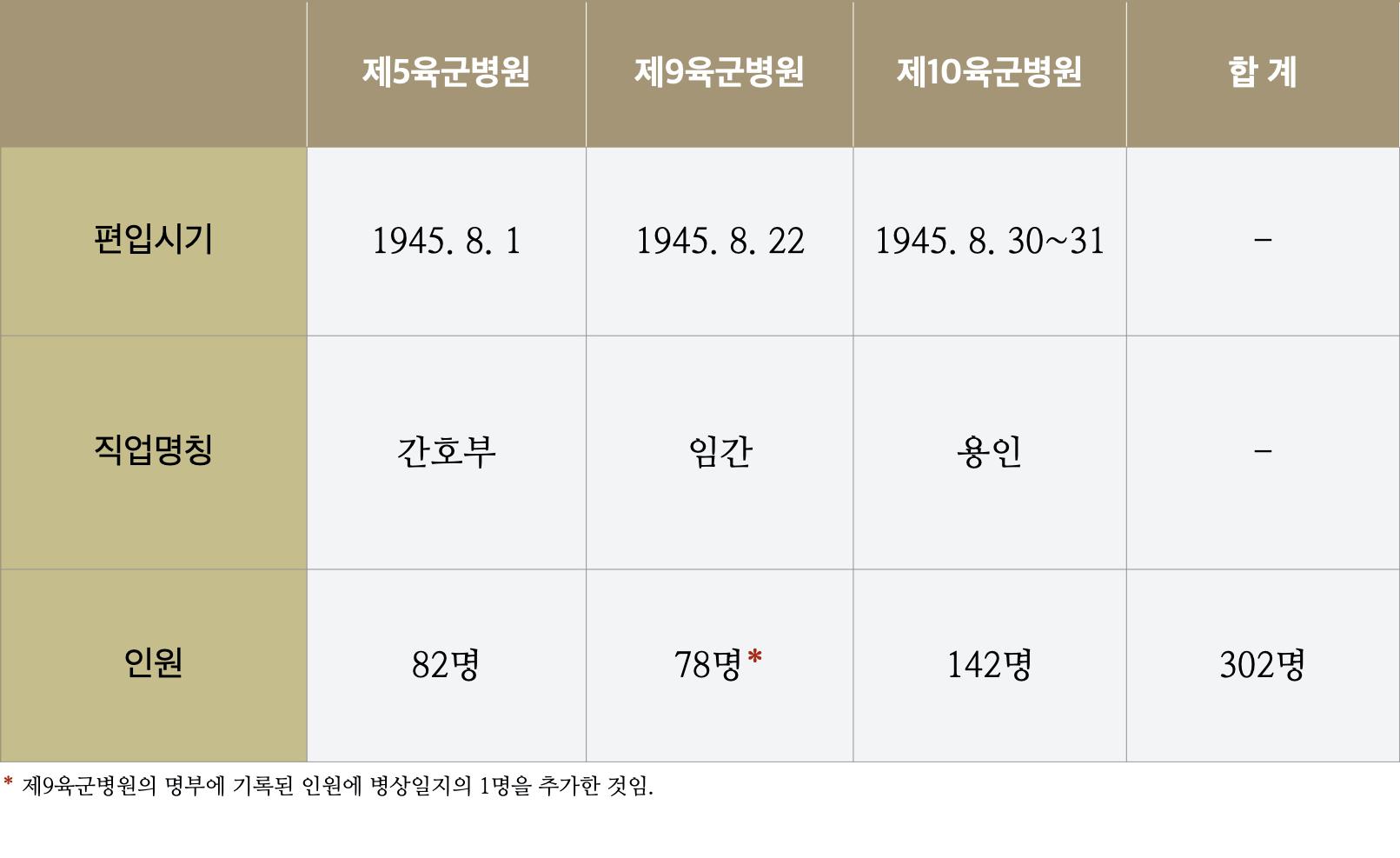 <표1> 남방군 육군병원 소속 조선인 여성들의 편입시기·직업명칭·인원