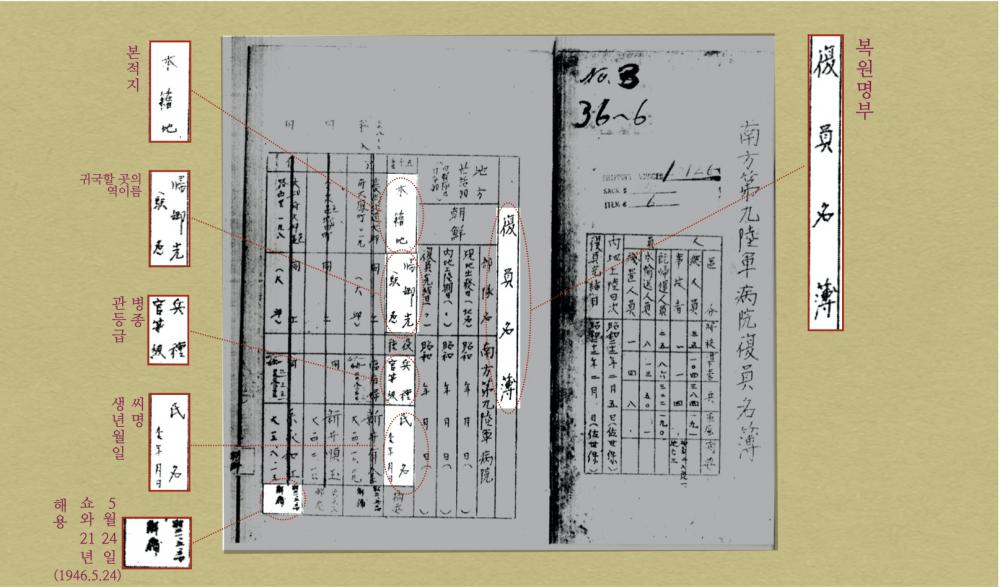 <그림 5> 남방 제9육군병원 복원명부