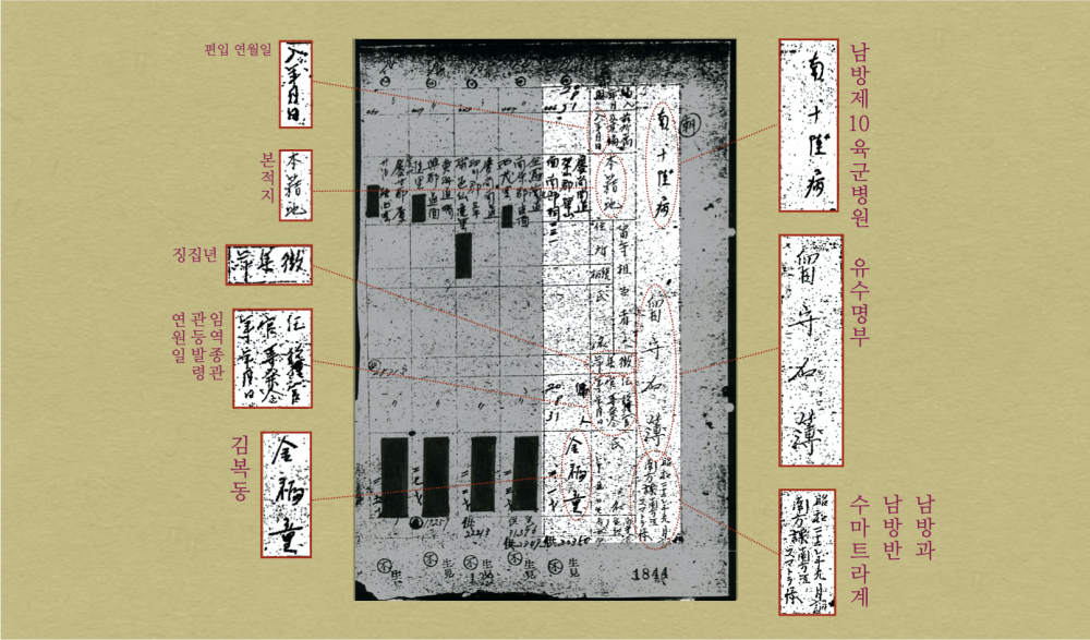 <그림4> 남방 제10육군병원 유수명부 중 김복동의 부분