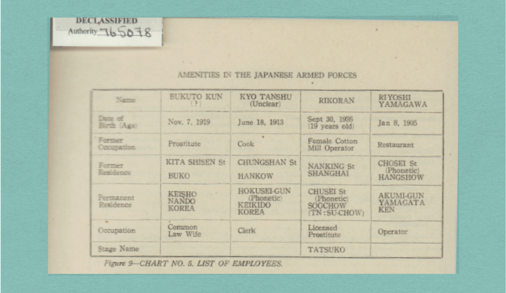 그림2. 「ATIS 조사보고서 120호」 16페이지에 실린 일본군의 편의위락시설를 정리한 표